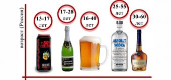 Алкоголизм в России в 2015 году. Мы возглавили смертность от алкоголизма в мире!